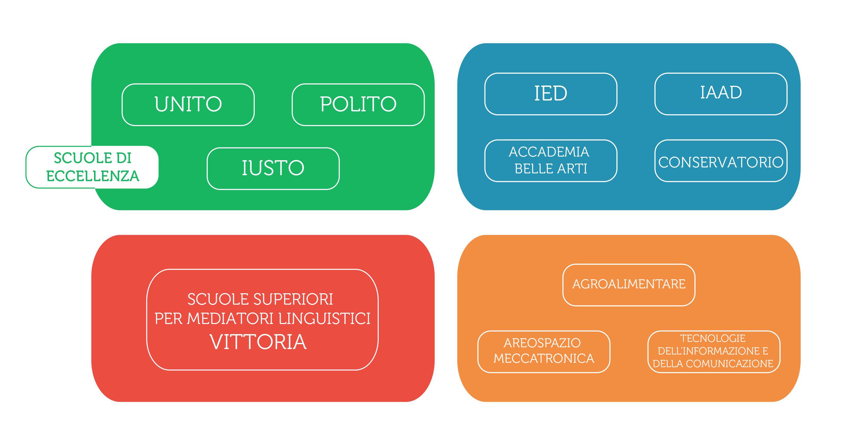 Unito Calendario Didattico.Orientati Study In Torino