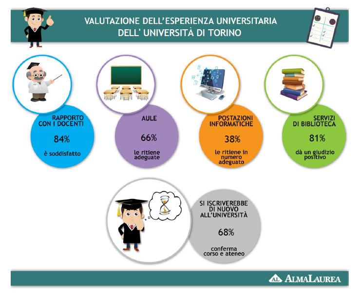 Almalaurea - Study in Torino e878e375fed7